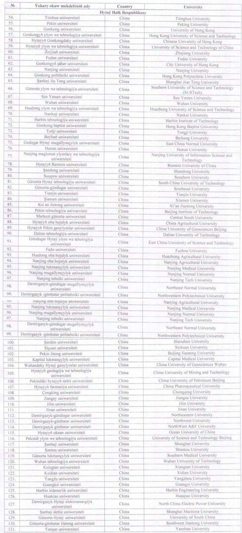 список университетов Китая утвержденные министерством образования Туркменистана